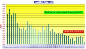Diagram Fjärrvärmeförbrukning 14-11